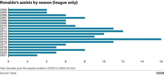 Cristano Ronaldo's league assists by season (ranging from 16 in 2014-15 to three last season)